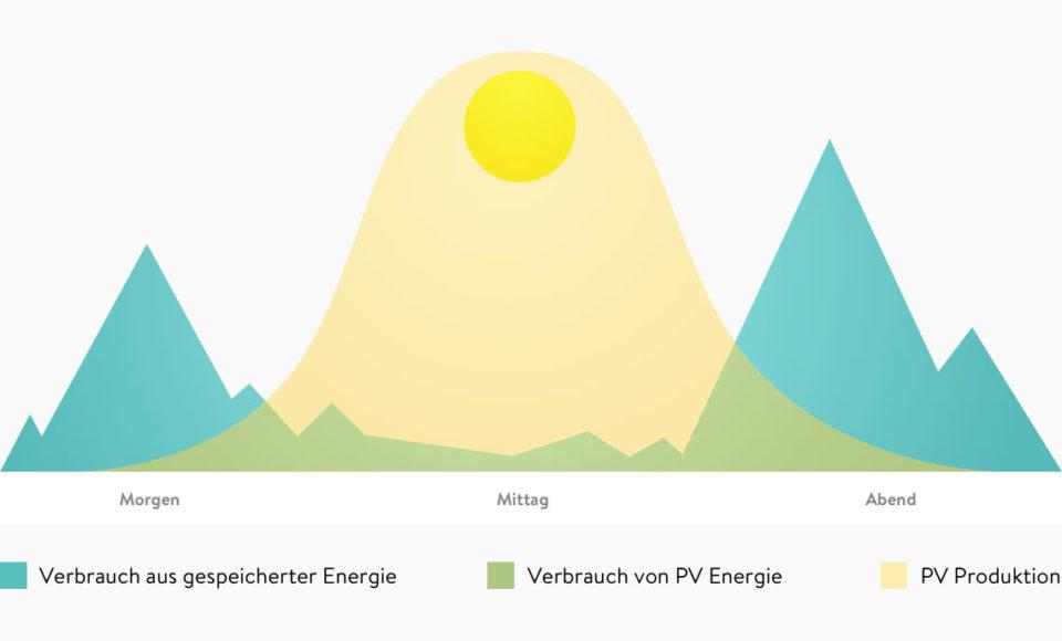 Schema für Solarstromspeicher, Stromspeicher, Energiespeichersystem,
